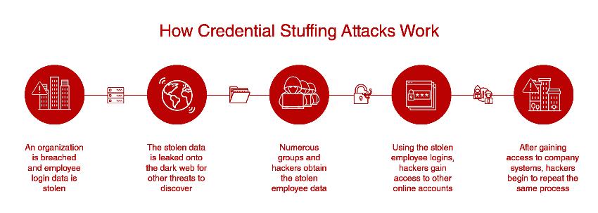 Credential Stuffing Scam Causes Data Leak!