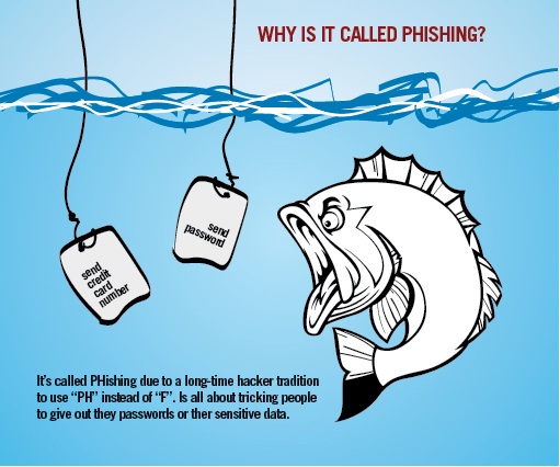 Phishing Scams (& How to Spot Them) – Part 1